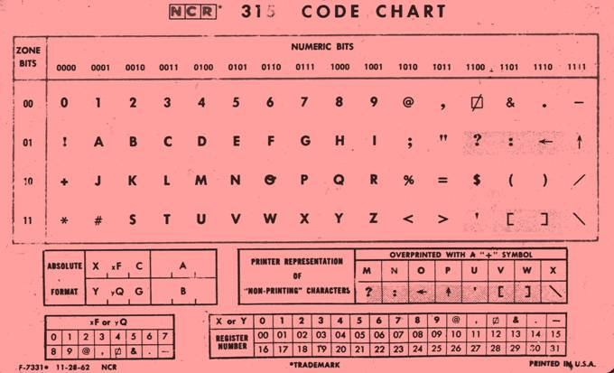 NCR Code Chart